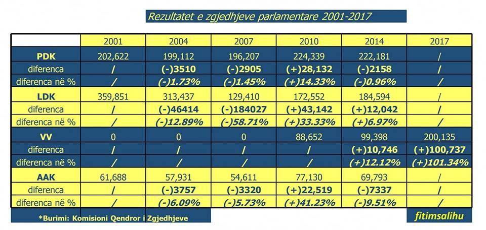 Rezultatet e partive politike në zgjedhje nga viti 2001 deri