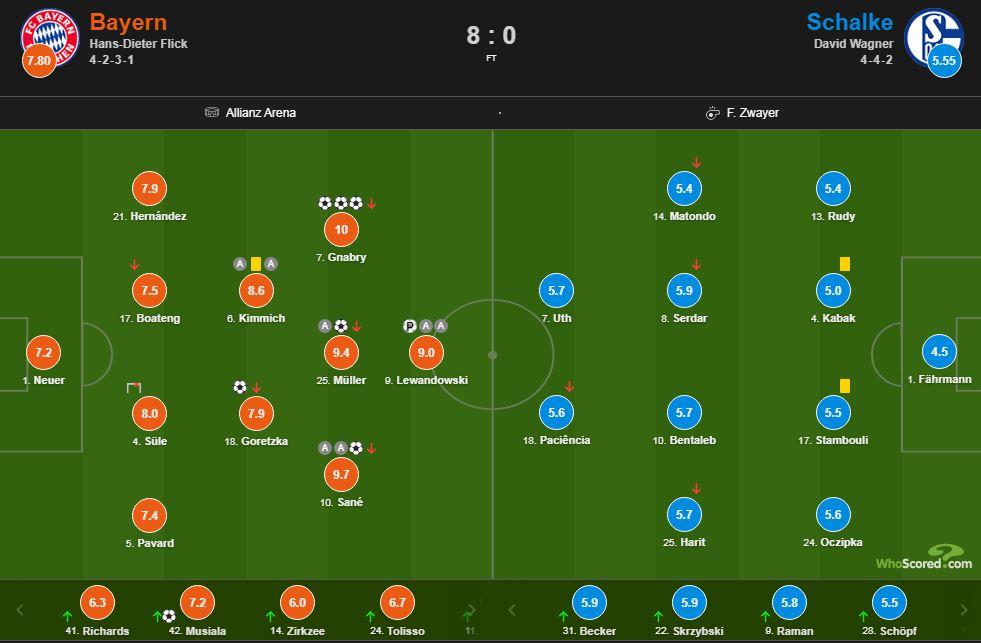 Bayern 8 0 Schalke   notat e lojtarëve  shkëlqejnë Gnabry e Sane